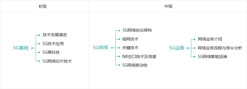 5G体系化课程