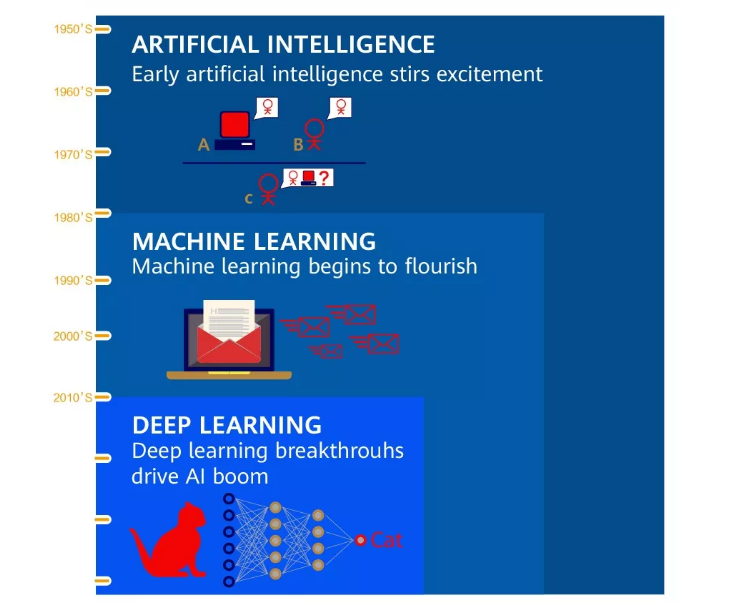 深度学习与机器学习